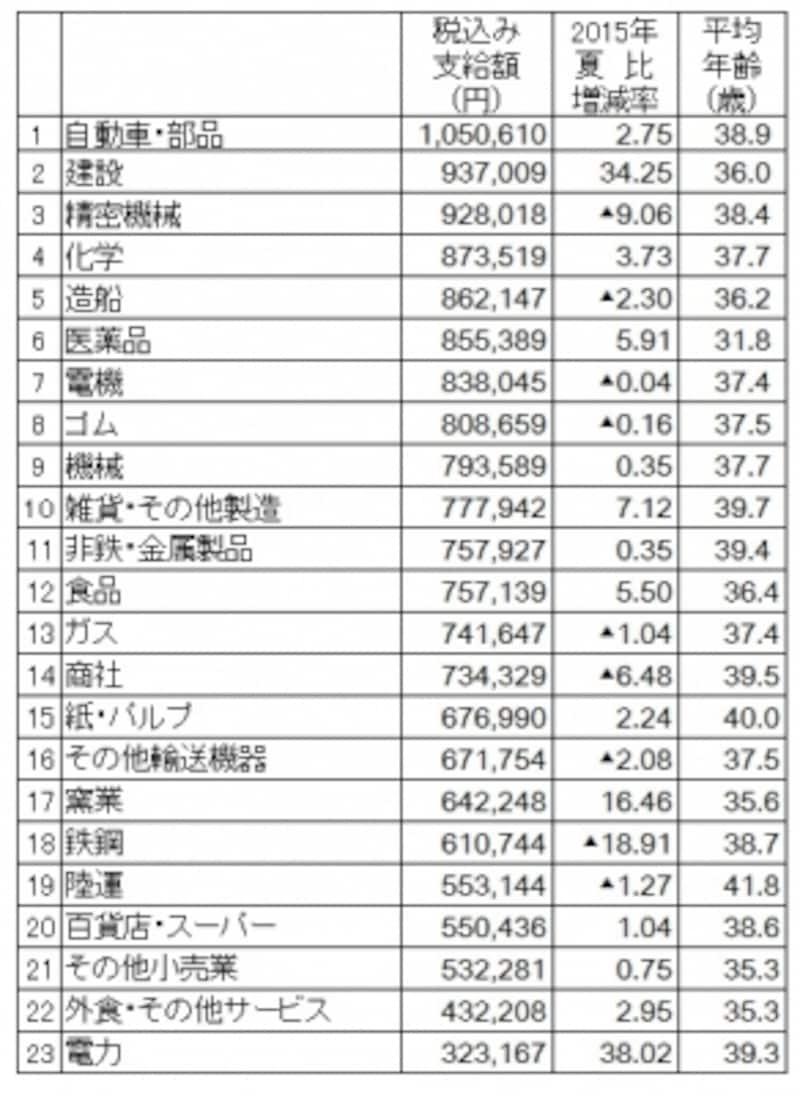 2016年夏のボーナス業種別回答・妥結状況。調査結果より筆者が支給額順にランキング(出典:日本経済新聞社ボーナス調査、2016年5月10日現在。加重平均、増減率は%、▲は減)