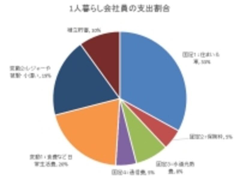グラフ1:1人暮らし(会社員)の家計支出目安undefined※クリックすると拡大します