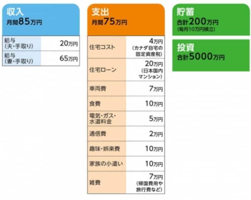 「桜」さんの家計収支データ