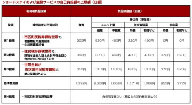 施設サービスおよびショートステイの自己負担額の上限額(日額)