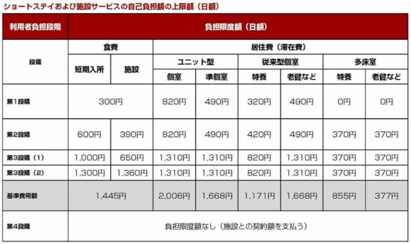 ショートステイおよび施設サービスの自己負担額の上限額(日額)