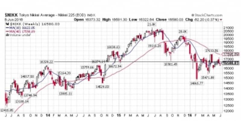 チャイナショックを機に昨年夏より、それまで一貫して上がってきた(2012年頃から始まった)長期上昇トレンドは崩れた