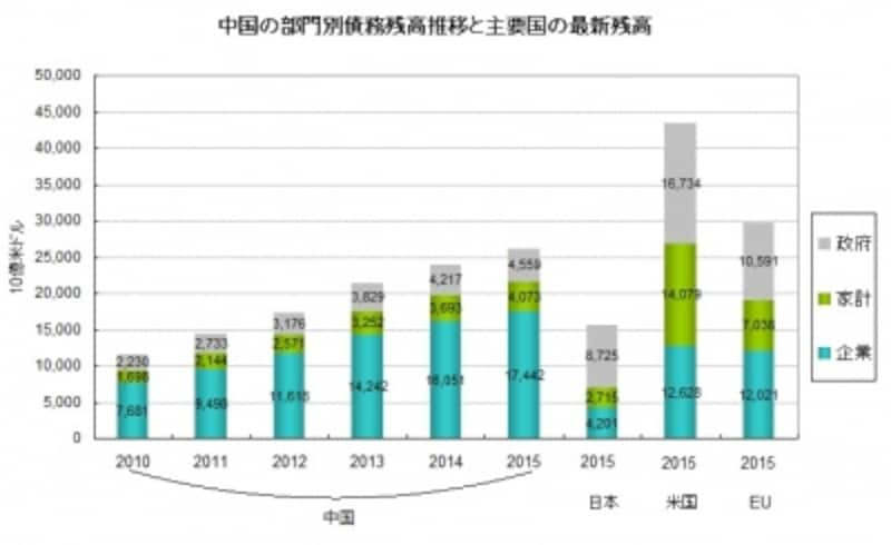 中国の企業部門の債務は突出している