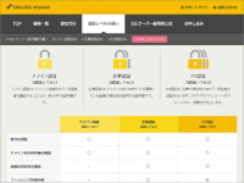 SSLサーバ証明書の認証レベルの違いについて、さくらインターネットによる分かりやすい説明