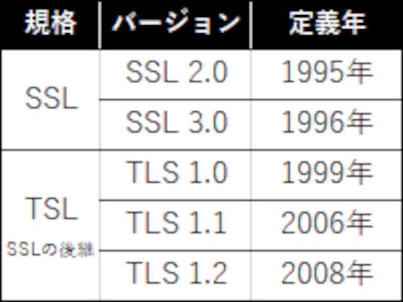SSL/TLSバージョンの変遷