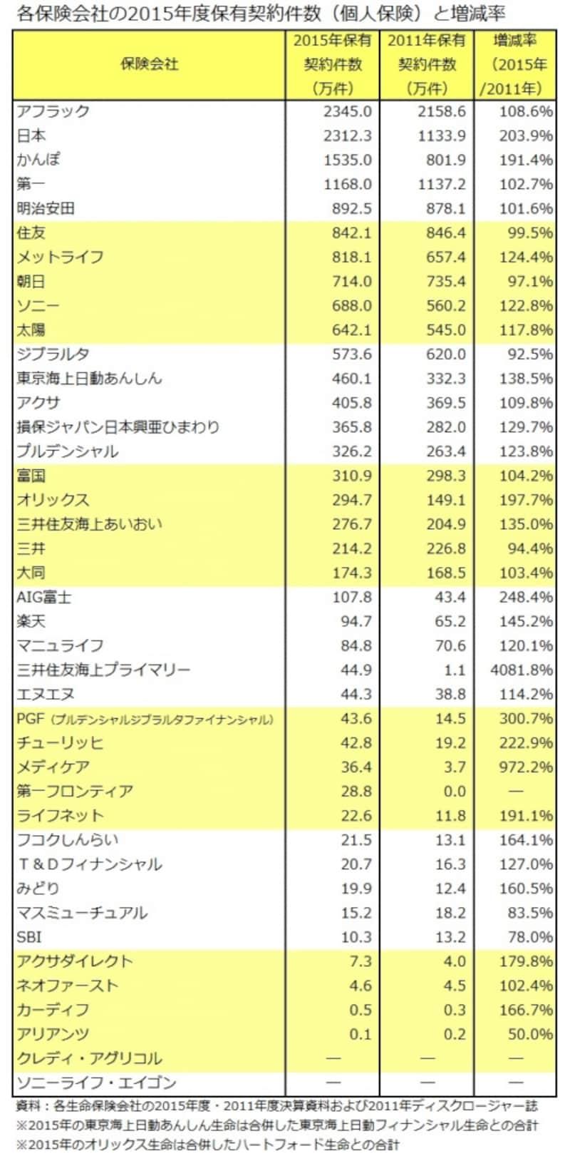 保有契約件数(個人契約)と増減率