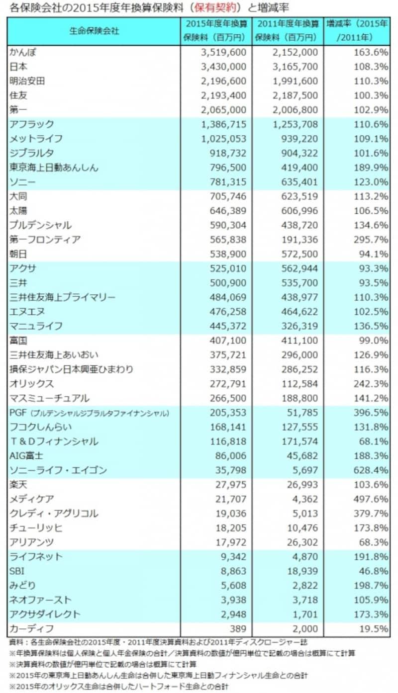 年換算保険料(保有契約)と増減率