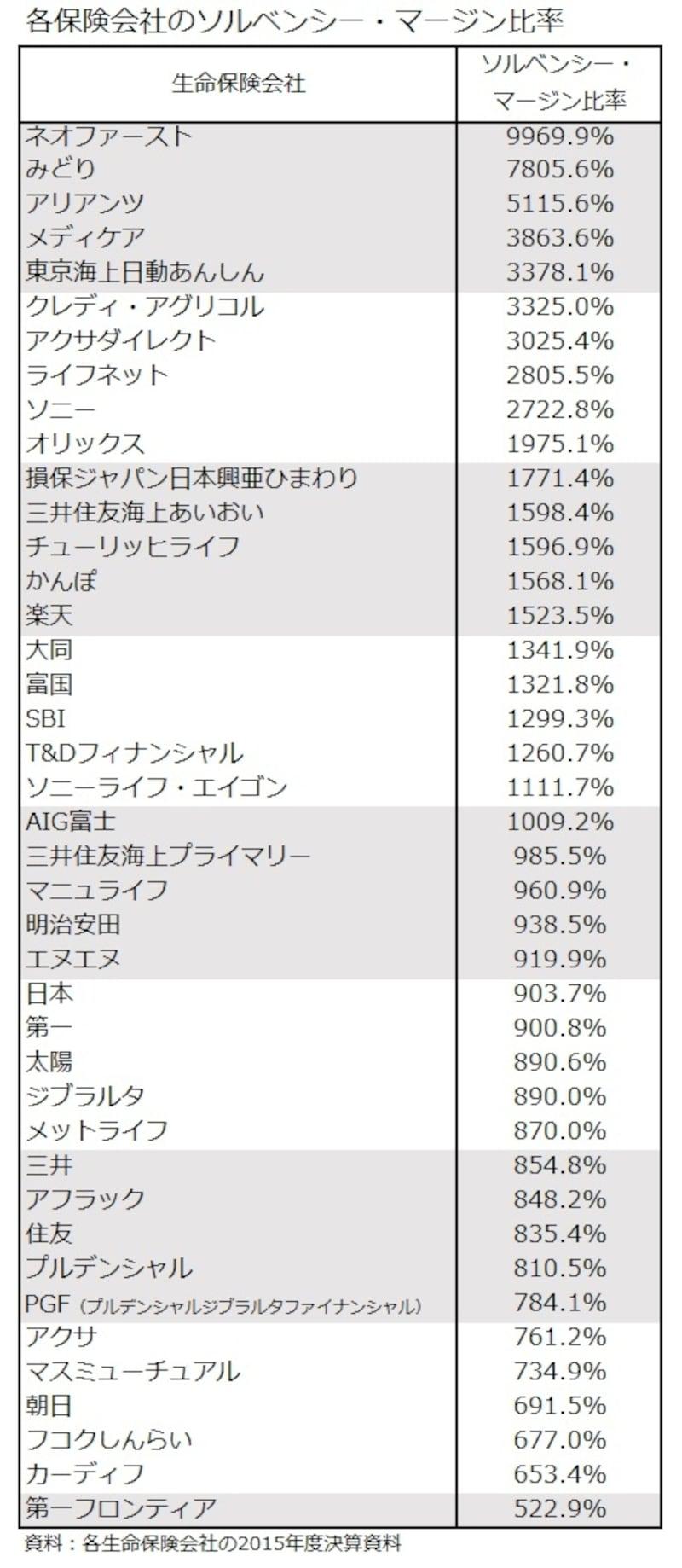 保険会社のソルベンシーマージン比率