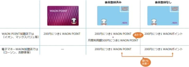 WAONポイントとWAONPOINTのポイントの貯まり方の違い