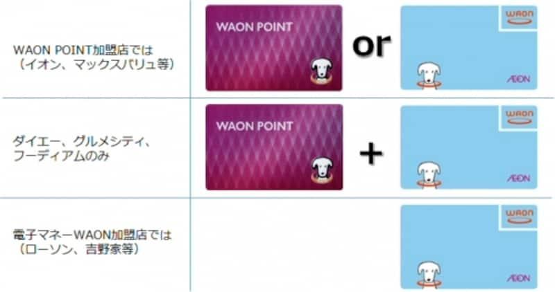 電子マネーWAONとWAONPOINTカードの使い方