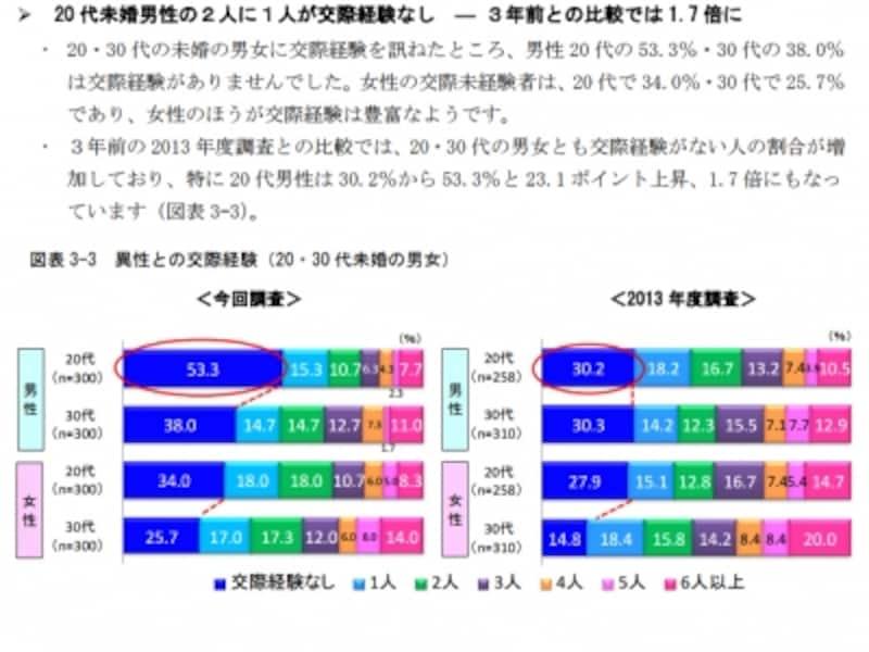 (明治安田生活福祉研究所調べ)