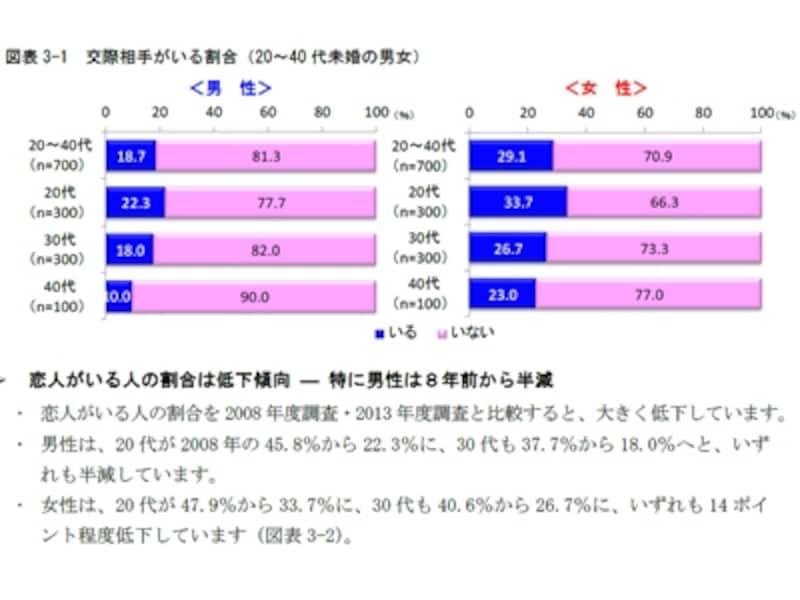 20~40代未婚の男女「交際相手がいる割合」(明治安田)