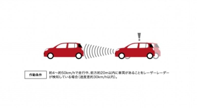 衝突回避支援ブレーキ機能(対車両)