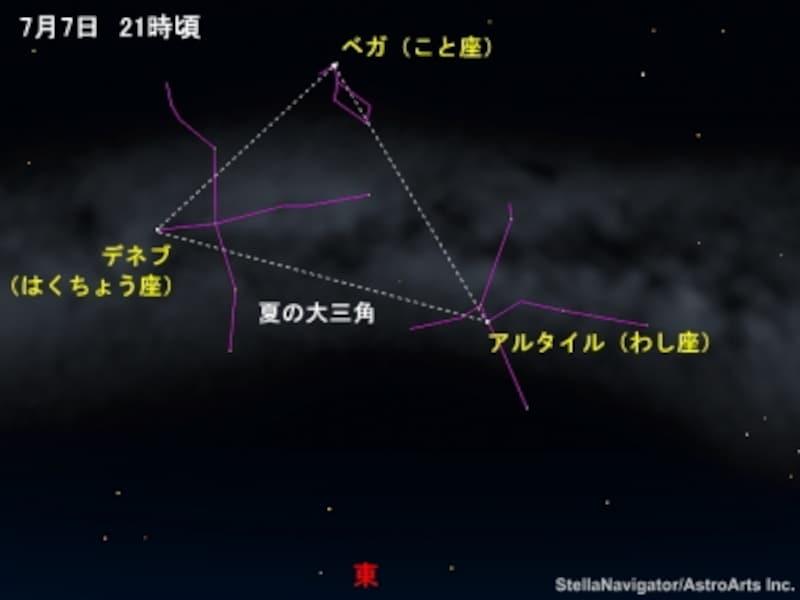 七夕の夜の星々