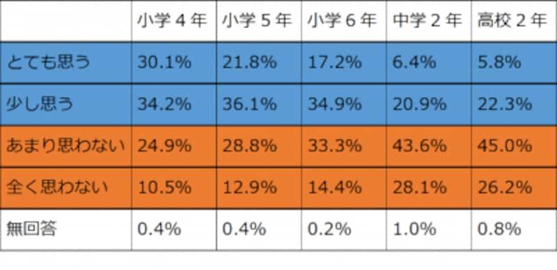 日本青少年研究所の調査データより