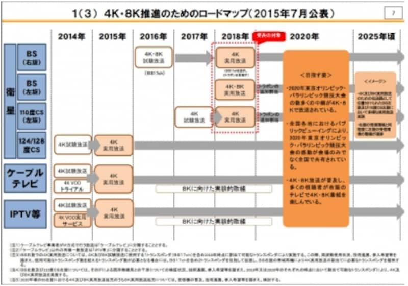 4K・8K推進のためのロードマップ2015