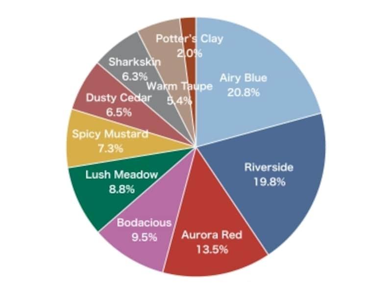 ウェブアンケート「2016年秋冬トレンドカラー、あなたがお好きな色は?」の集計結果