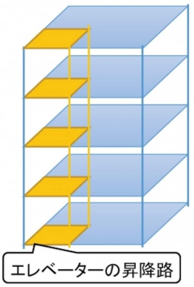 容積率の改正点