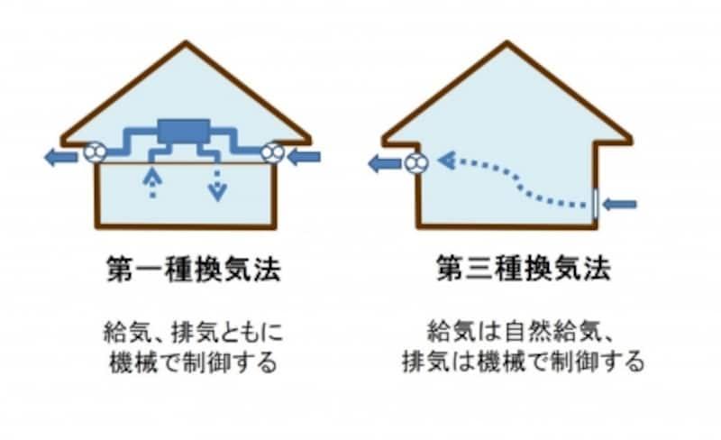 第一種換気法と第三種換気法