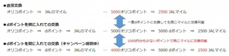 オリコポイントを直接JALのマイルに交換しないでマイルを増量する方法