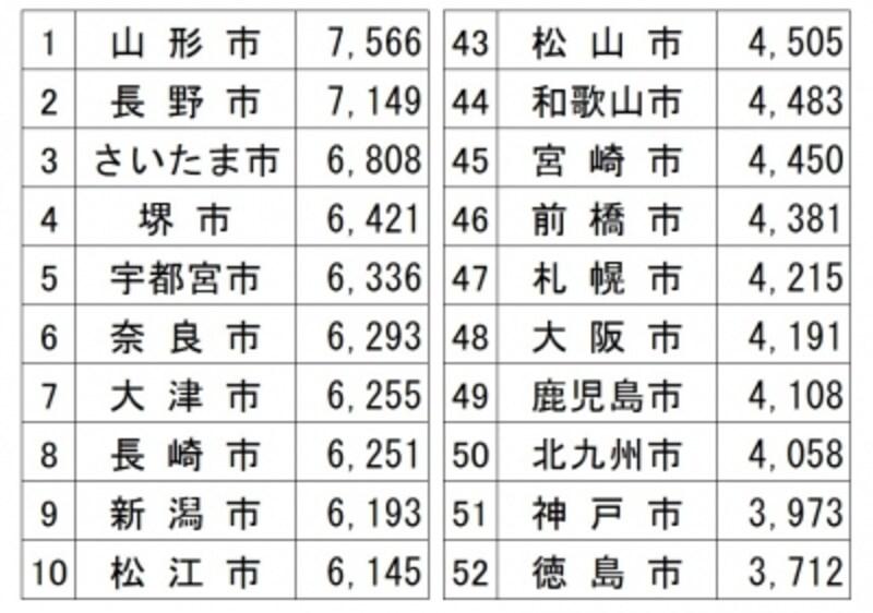 「平成28年家計調査(総務省)」から、都道府県所在地に川崎市、相模原市、浜松市、堺市、北九州市を加えた52都市の平均水道料金(2人以上の世帯)の水道料金(1か月)を金額順に並べて、上位10都市、下位10都市を表にしたもの(筆者編集)