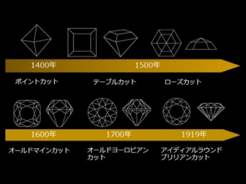 ダイヤモンドのカットの変遷(資料提供:エクセルコダイヤモンド)