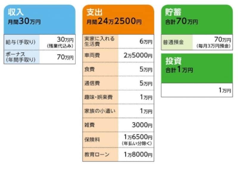 「小豆」さんの家計収支データ