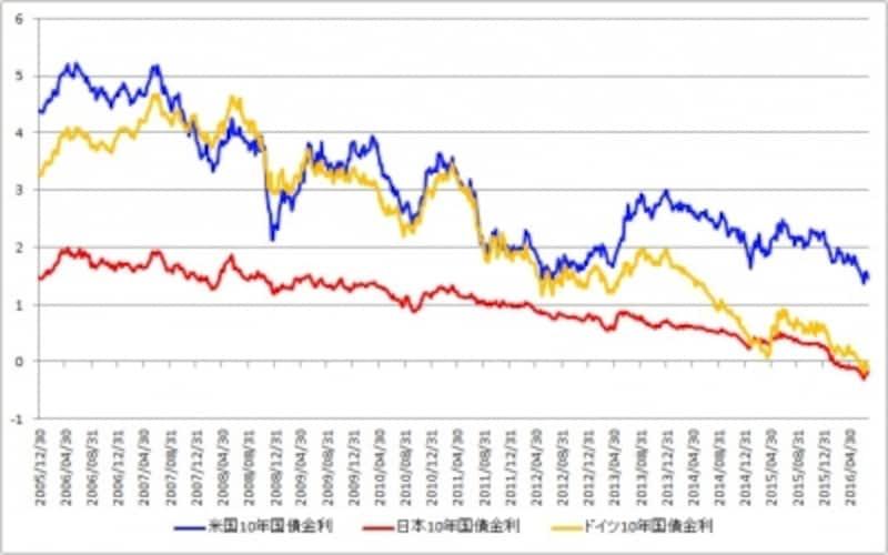 日本やドイツの長期国債の金利はマイナスに