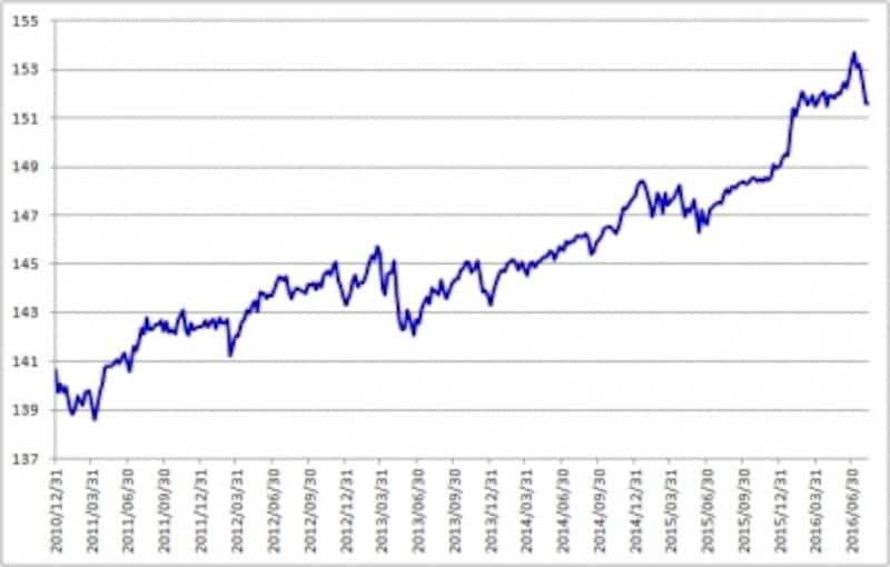 日本の10年物国債先物価格推移