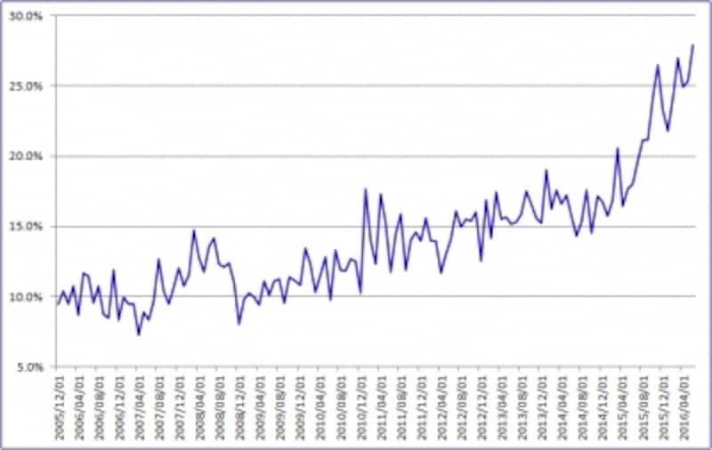 日本国債買い付け額に占める外国人投資家の構成ウェートは約3割にまで上昇
