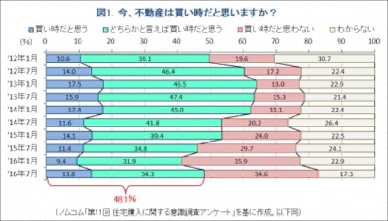 図1.「買い時」か否かの質問回答グラフ