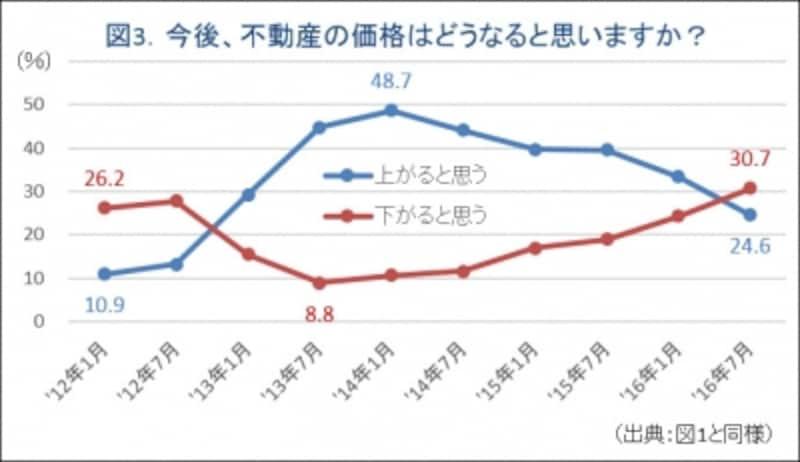 図3.不動産価格の予想に対する回答グラフ