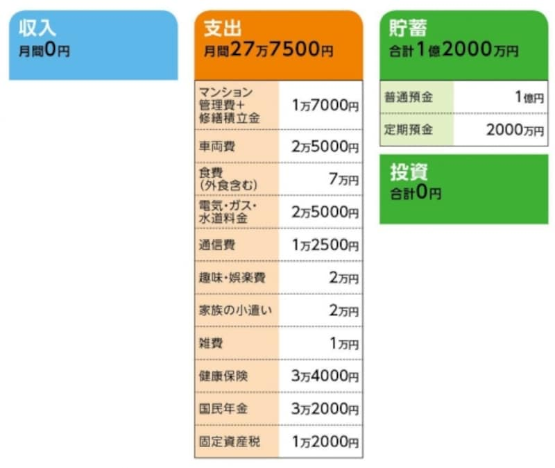 「大石さん」の家計収支データ