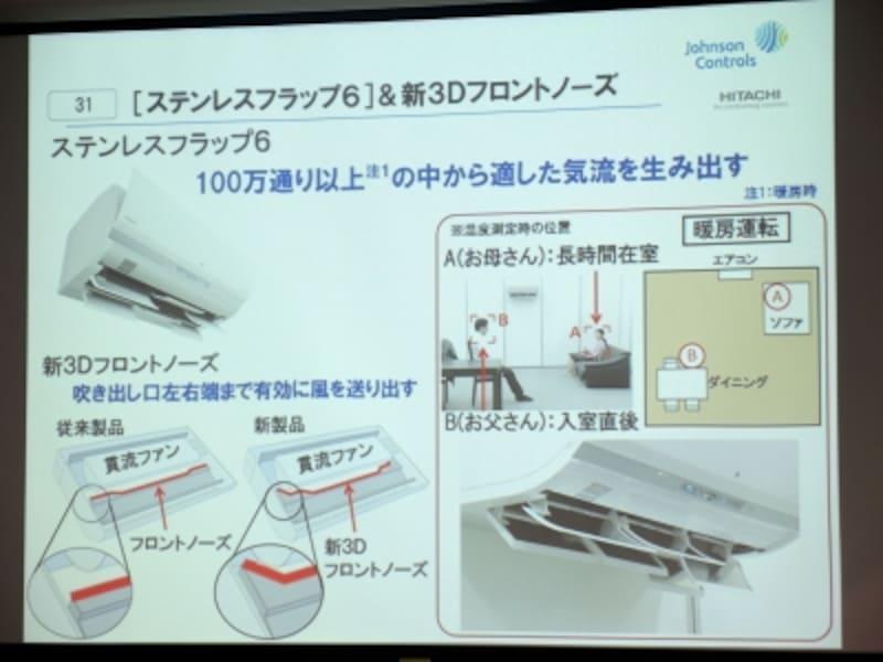 """ステンレスフラップ6に加えて、吹き出し口を左右までに有効に使える構造""""新3Dフロントノーズ""""も搭載"""