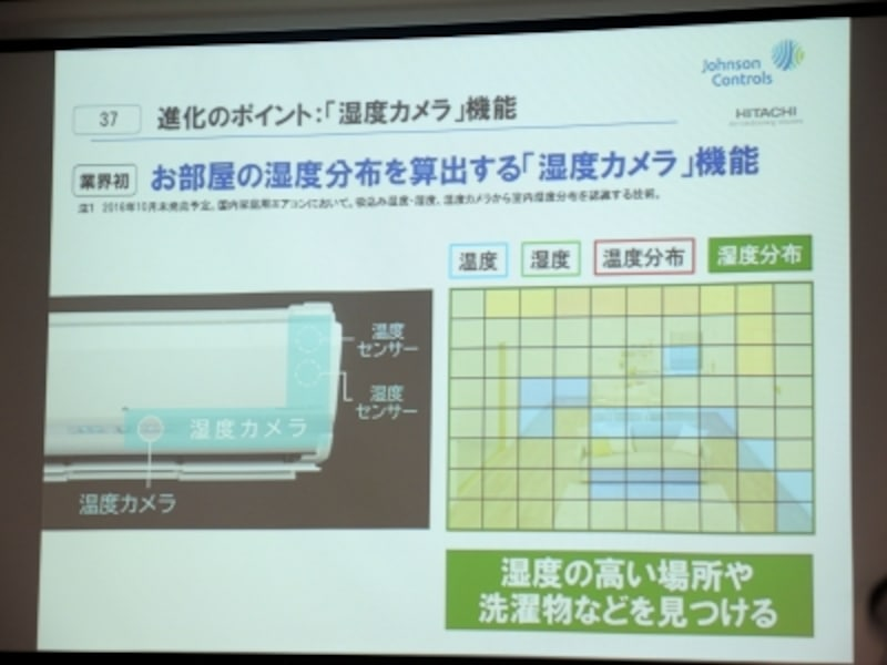 室内の湿度分布を計測する新技術