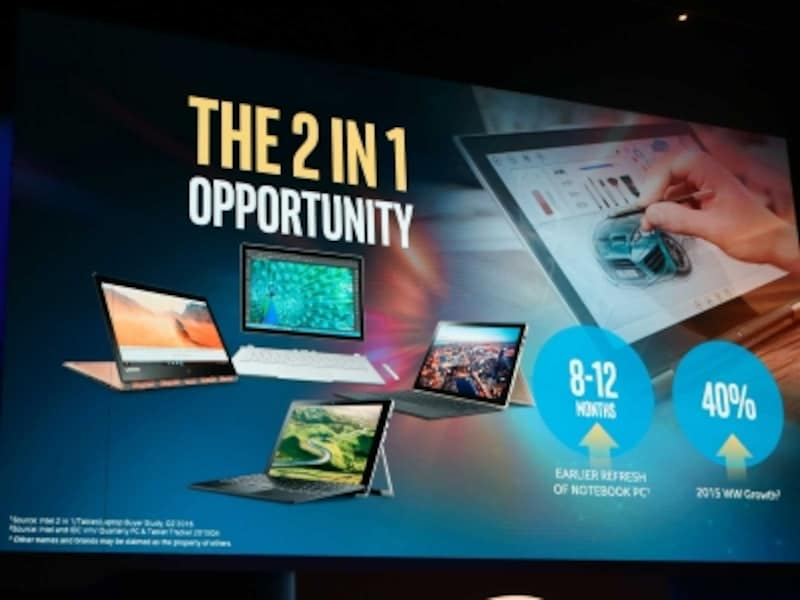 2-in-1 pc market