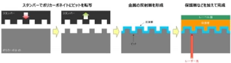 CDの構造(イメージ)