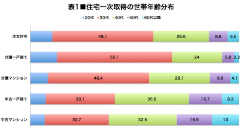 ▲国土交通省「住宅市場動向調査/2017年度」より