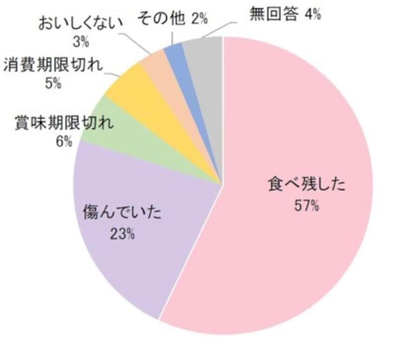 (出典元)「平成29年度徳島県における食品ロス削減に関する実証事業の結果の概要(ポイント)」