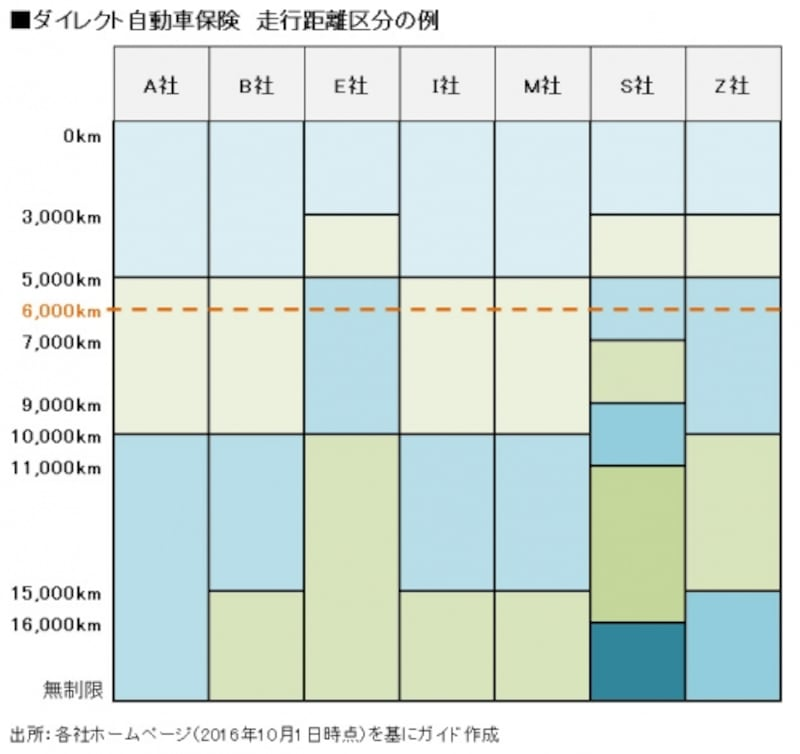 ダイレクト自動車保険undefined走行距離区分の例