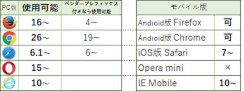 代表的な各ブラウザで、CSSの値にcalc()が使えるバージョン番号 ※Edgeは全バージョンで使用可能