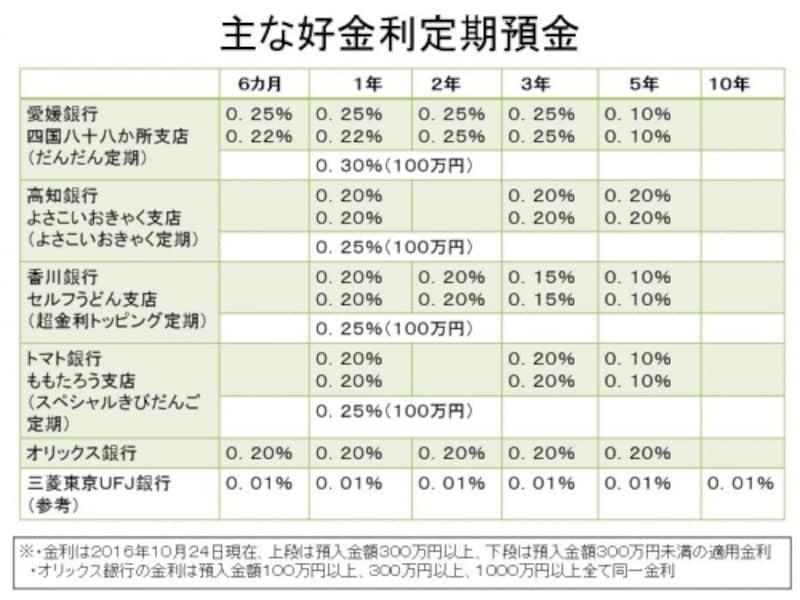 主な高金利定期一覧
