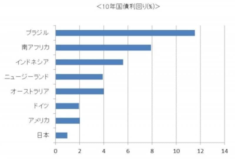 ※2012年1月時点の10年国債の利回り
