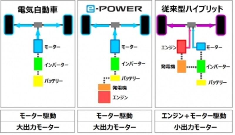 パワートレインの構造