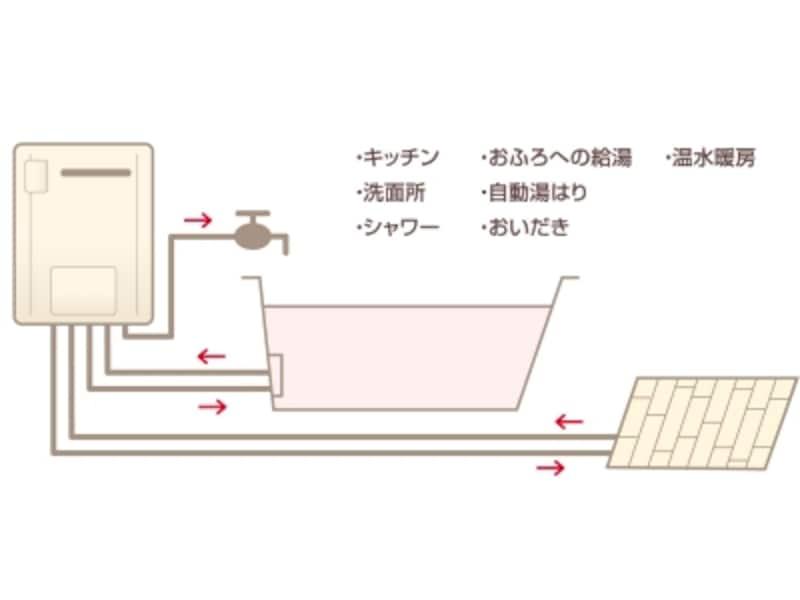 バス給湯の仕組み