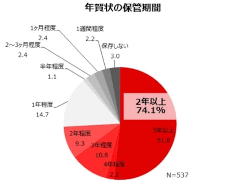 年賀状の保管期間(2015年10月、全国の10~60代男女600名/株式会社コネクティット調査)