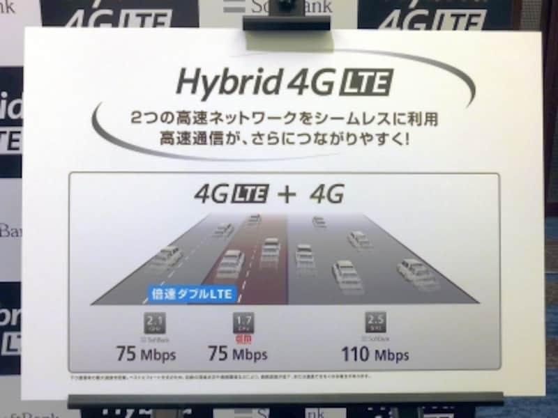Androidスマートフォンはハイブリッド4G