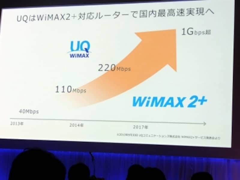 WiMAX2+でundefined110Mbpsundefined、220Mbps、1Gbpsへ