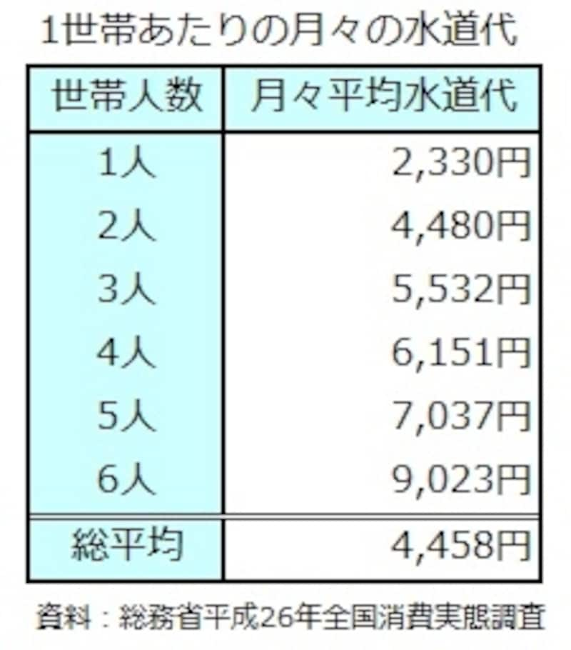 世帯人数別1世帯あたりの月々の水道代