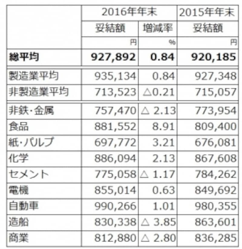 原則として東証1部上場、従業員500人以上の主要20業種大手245社を調査対象とし、集計ができた71社の2016年冬ボーナスの妥結状況(加重平均)。前年比アップの91万円と好調な結果に。(出典:日本経済団体連合会「2016年年末賞与・一時金undefined大手企業業種別妥結状況(加重平均)第1回集計」)※クリックで拡大